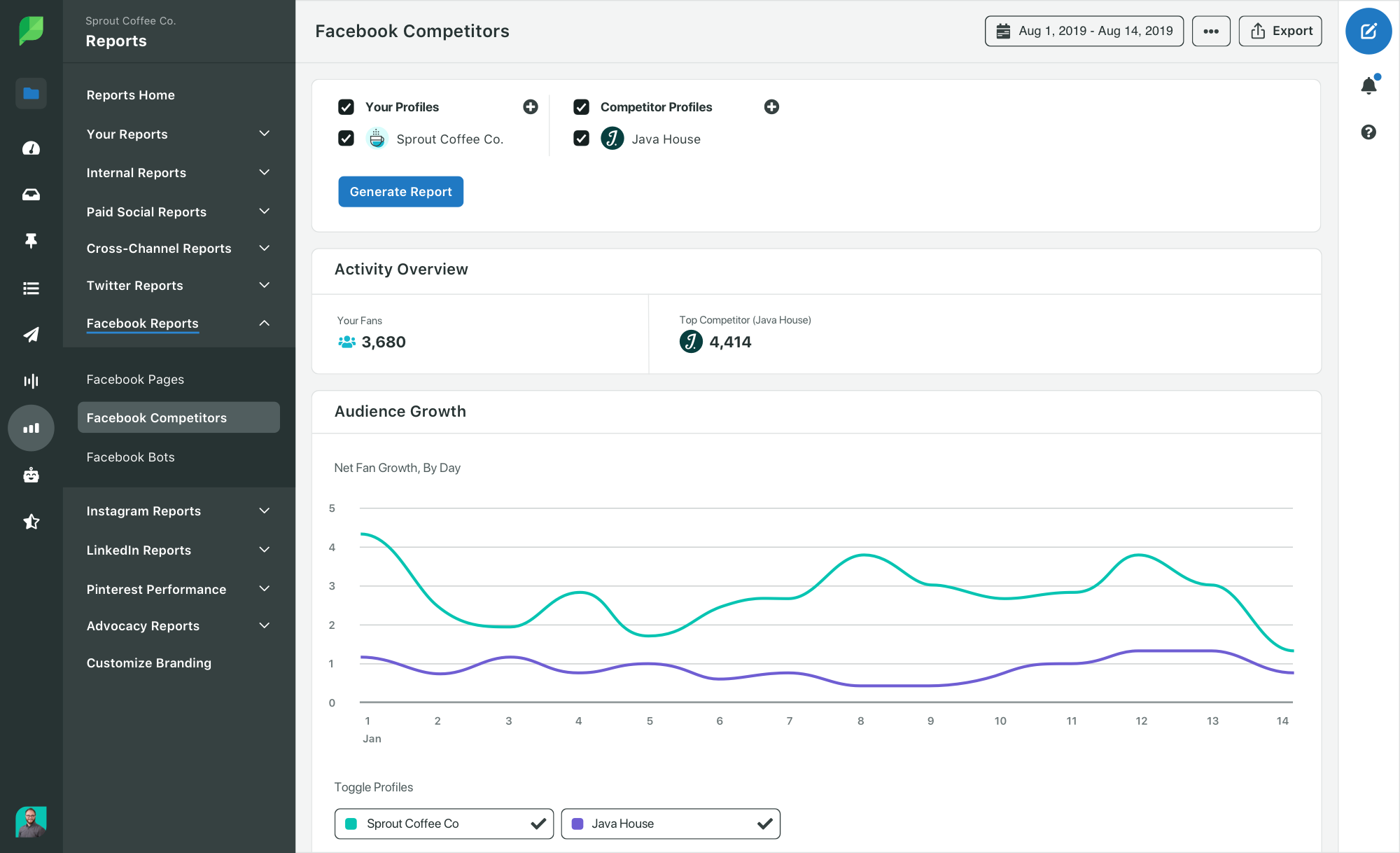 Sprout Facebook competitor report highlighting follower growth rate