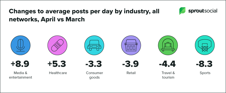 changes in posts sent by industry