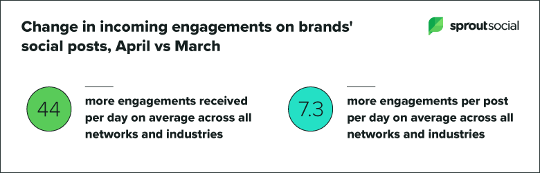 changes in engagement with brand posts