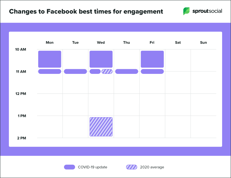 Screenshot showing the updates to Facebook's best times to post for engagement