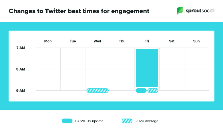 updates to Twitter top times to post
