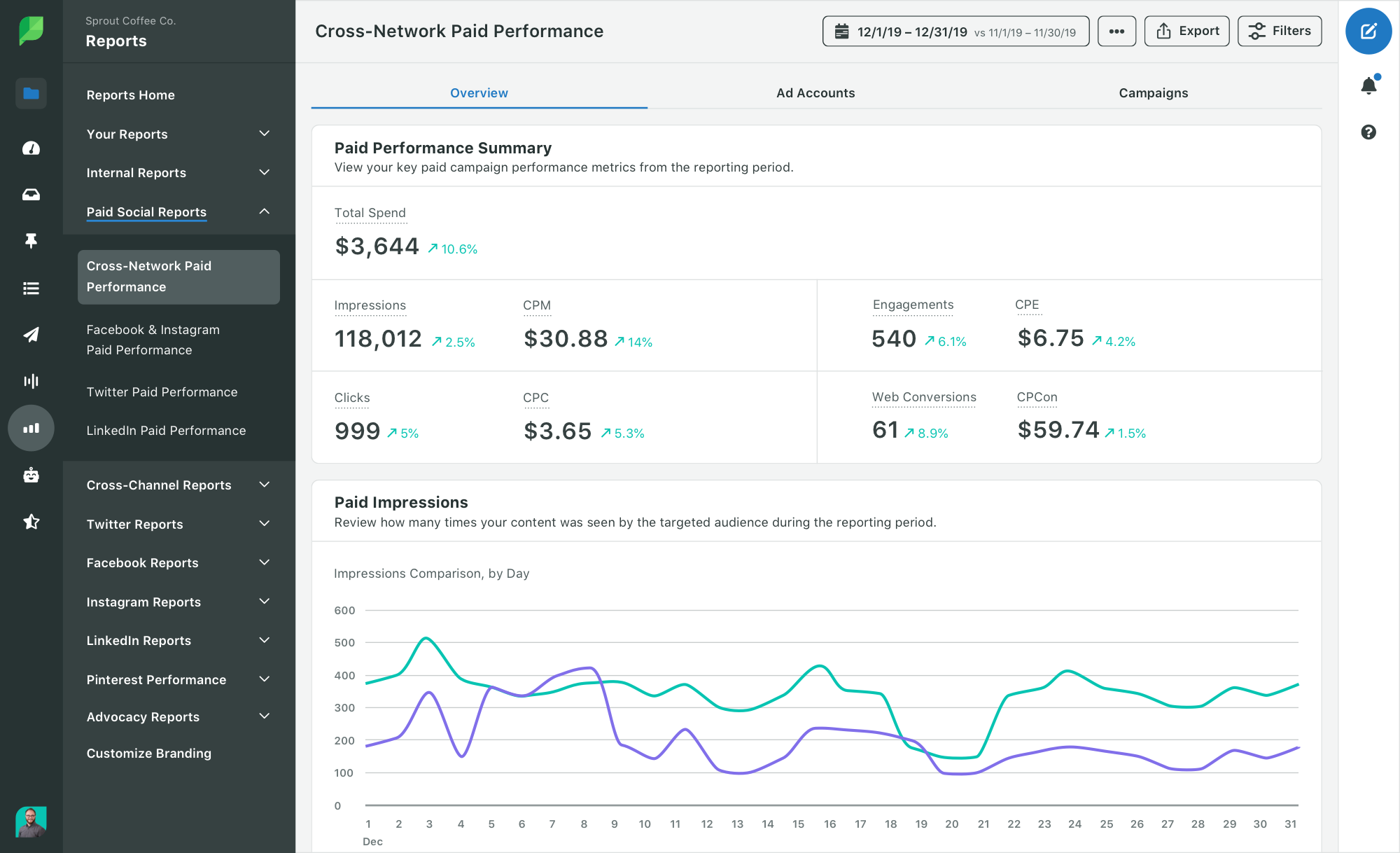 Facebook analytics tools cross network performance report in Sprout Social