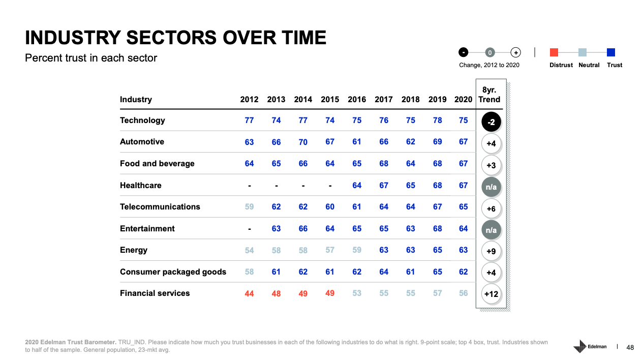 edelman percentage of trust in each industry sector