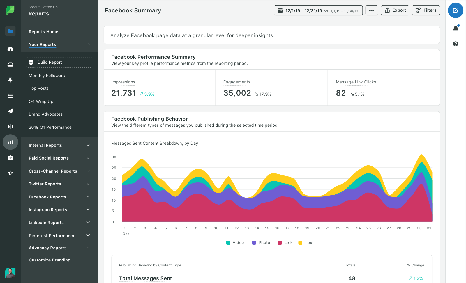 sprout social summary report