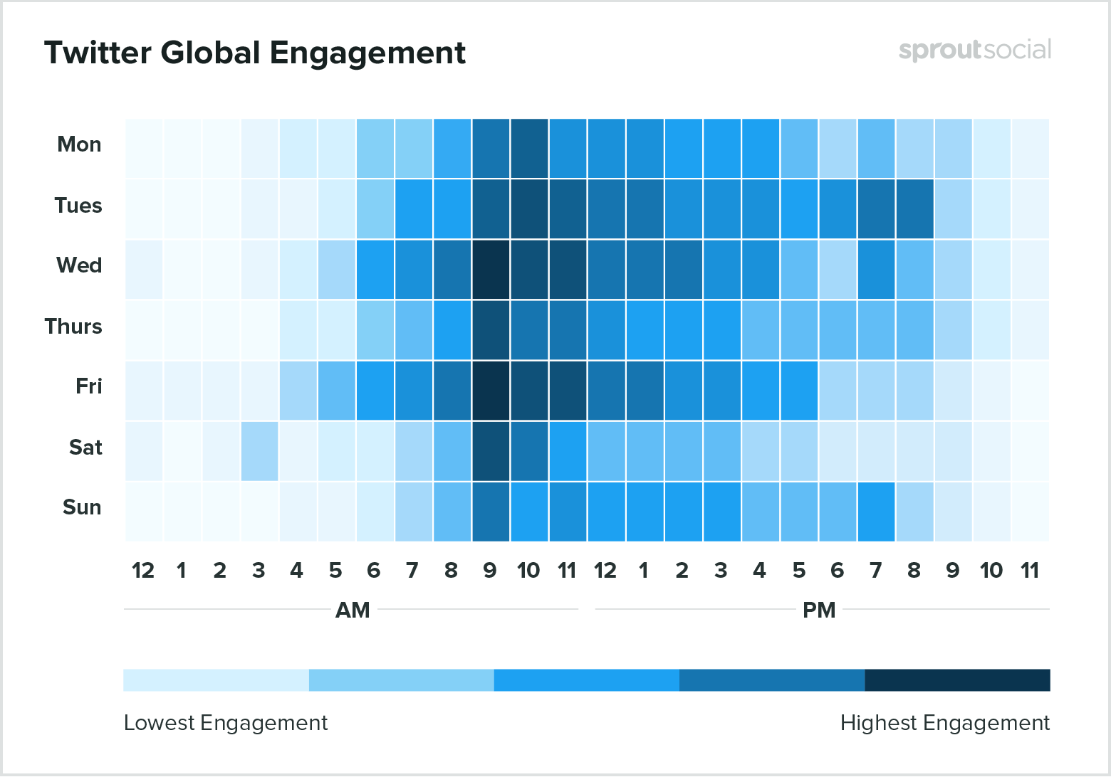 sprout social heatmap showing best times to post on twitter