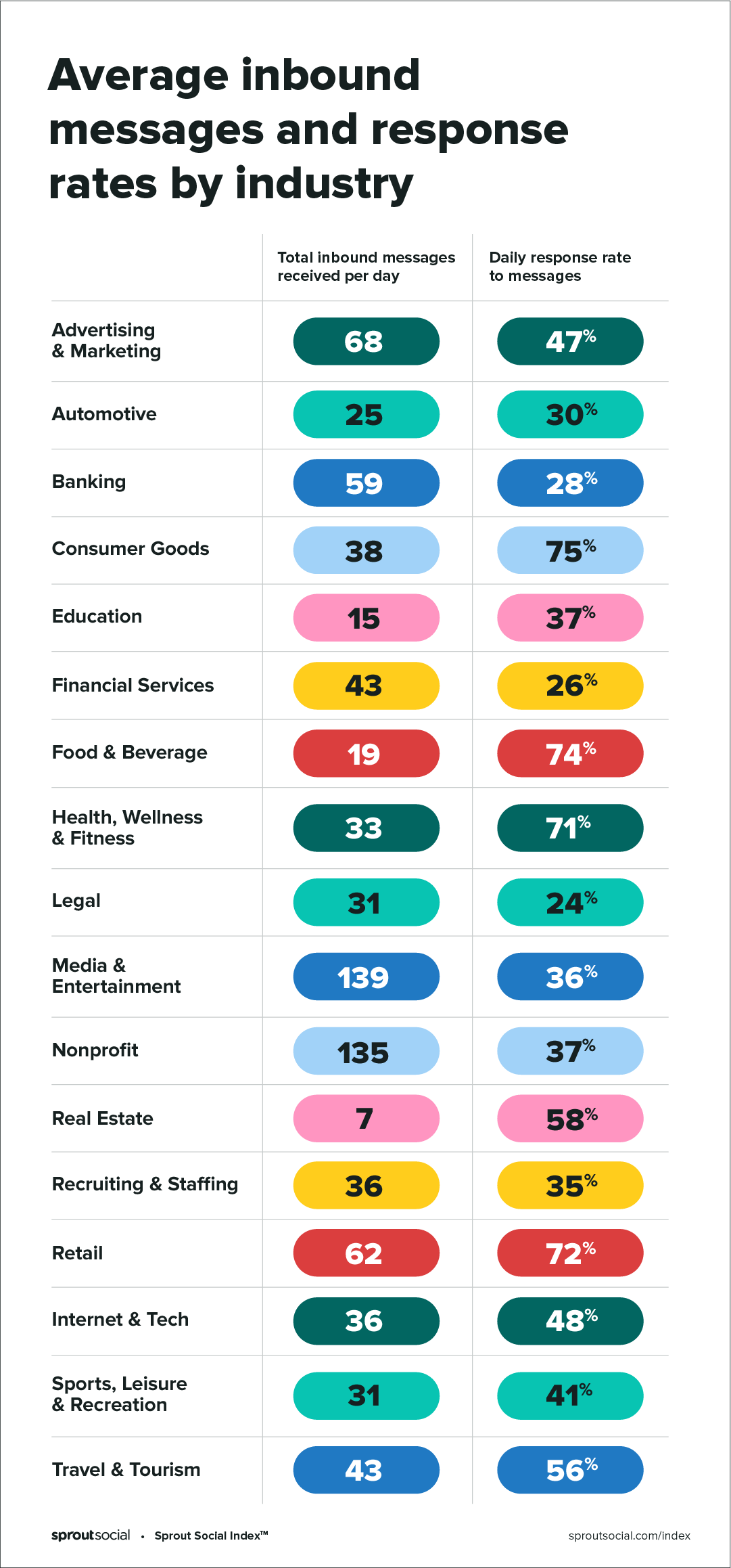 Average inbound social media messages and response rates by industry