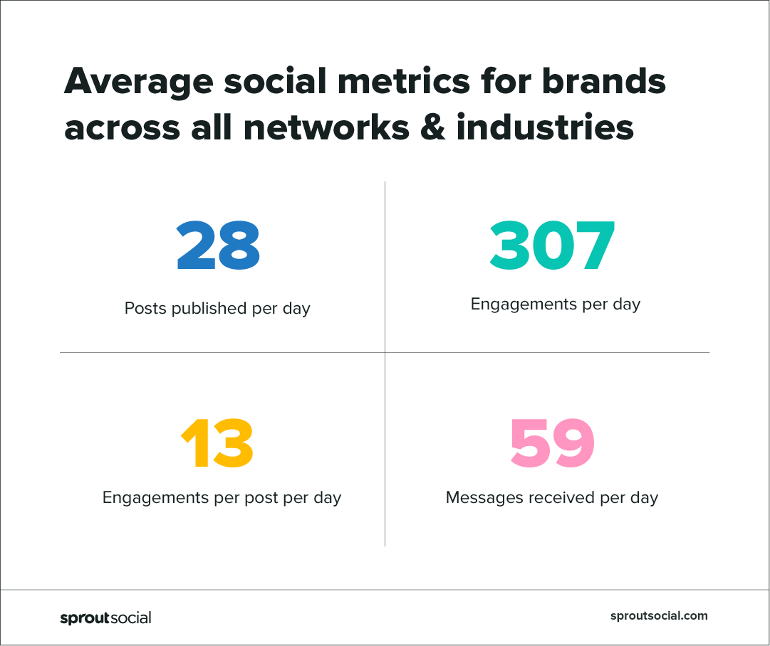 social metrics across industries