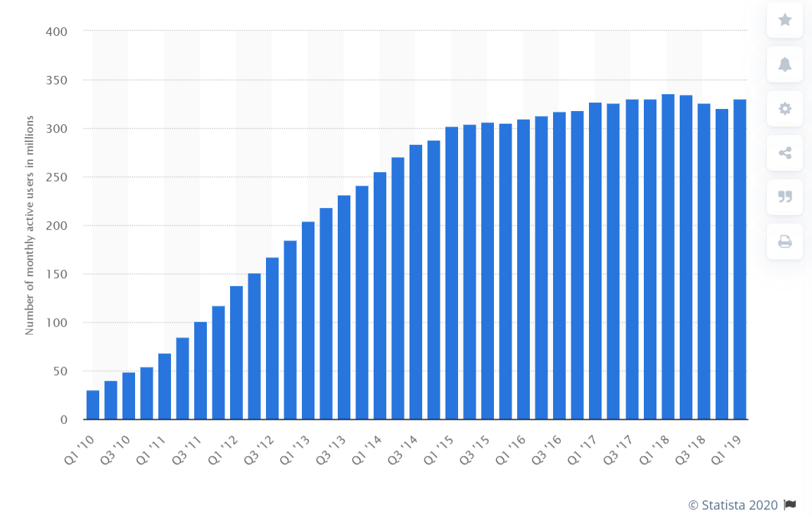 Graph chart showing the number of monthly active Twitter users by quarter