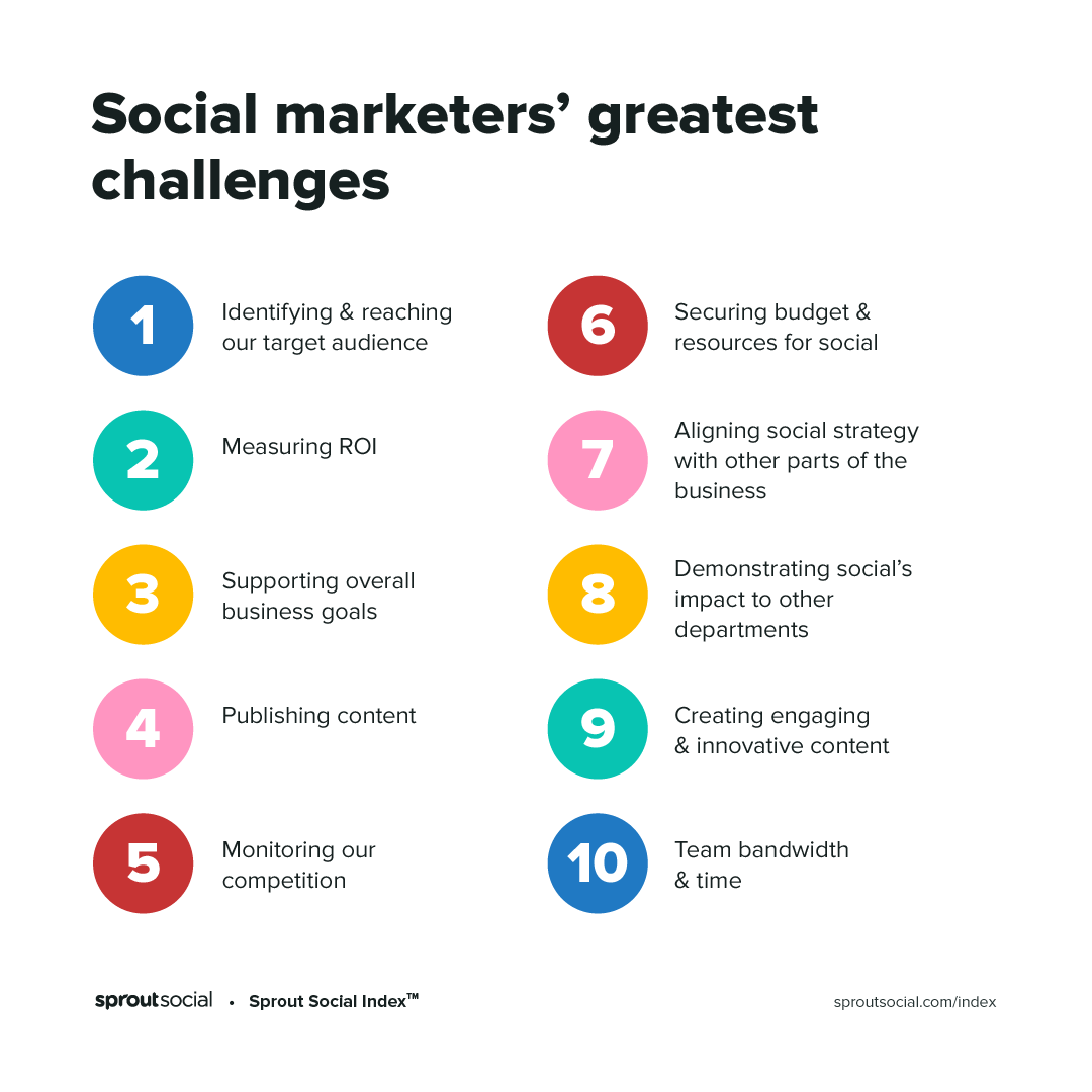 Social marketers greatest challenges as found in the 2020 Sprout Social Index