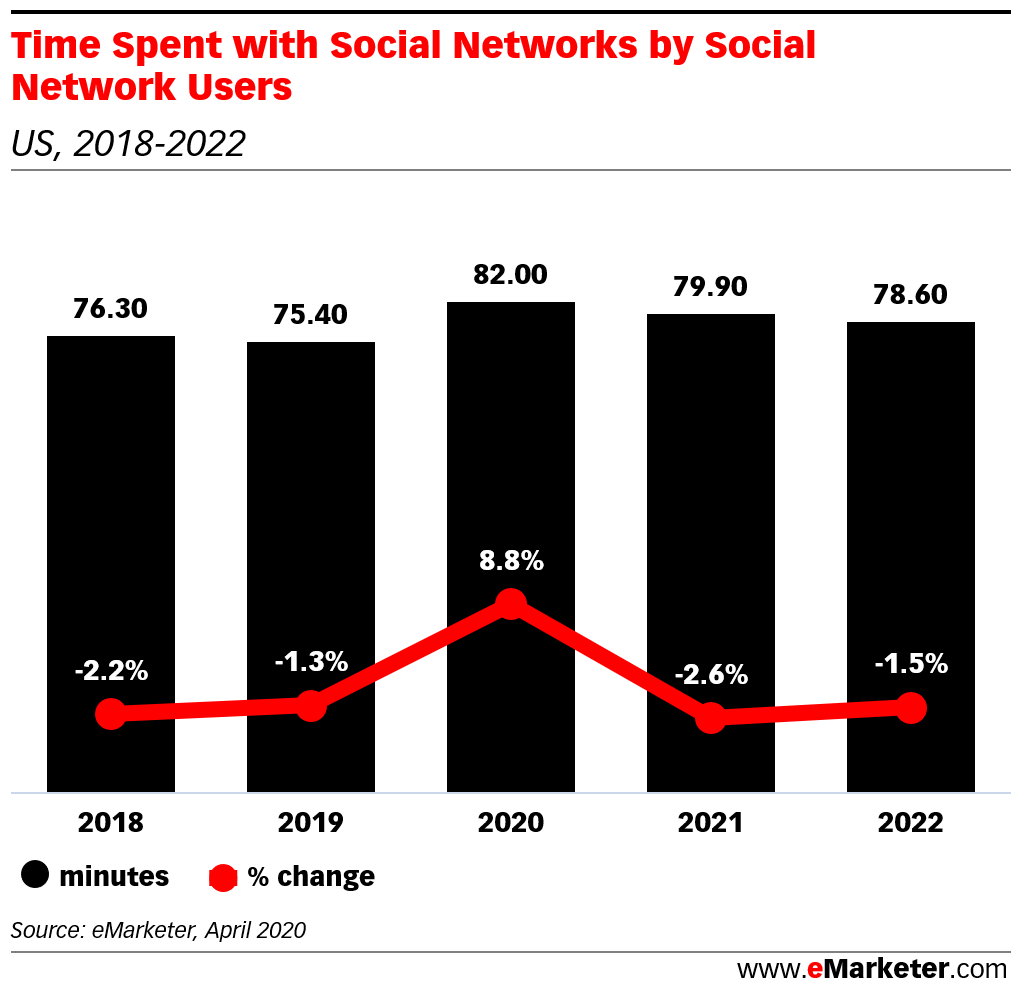 chart showing average time spent on social media per day
