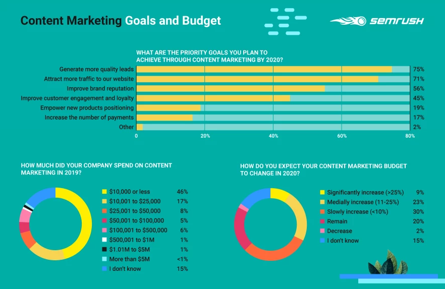 content marketing goals chart