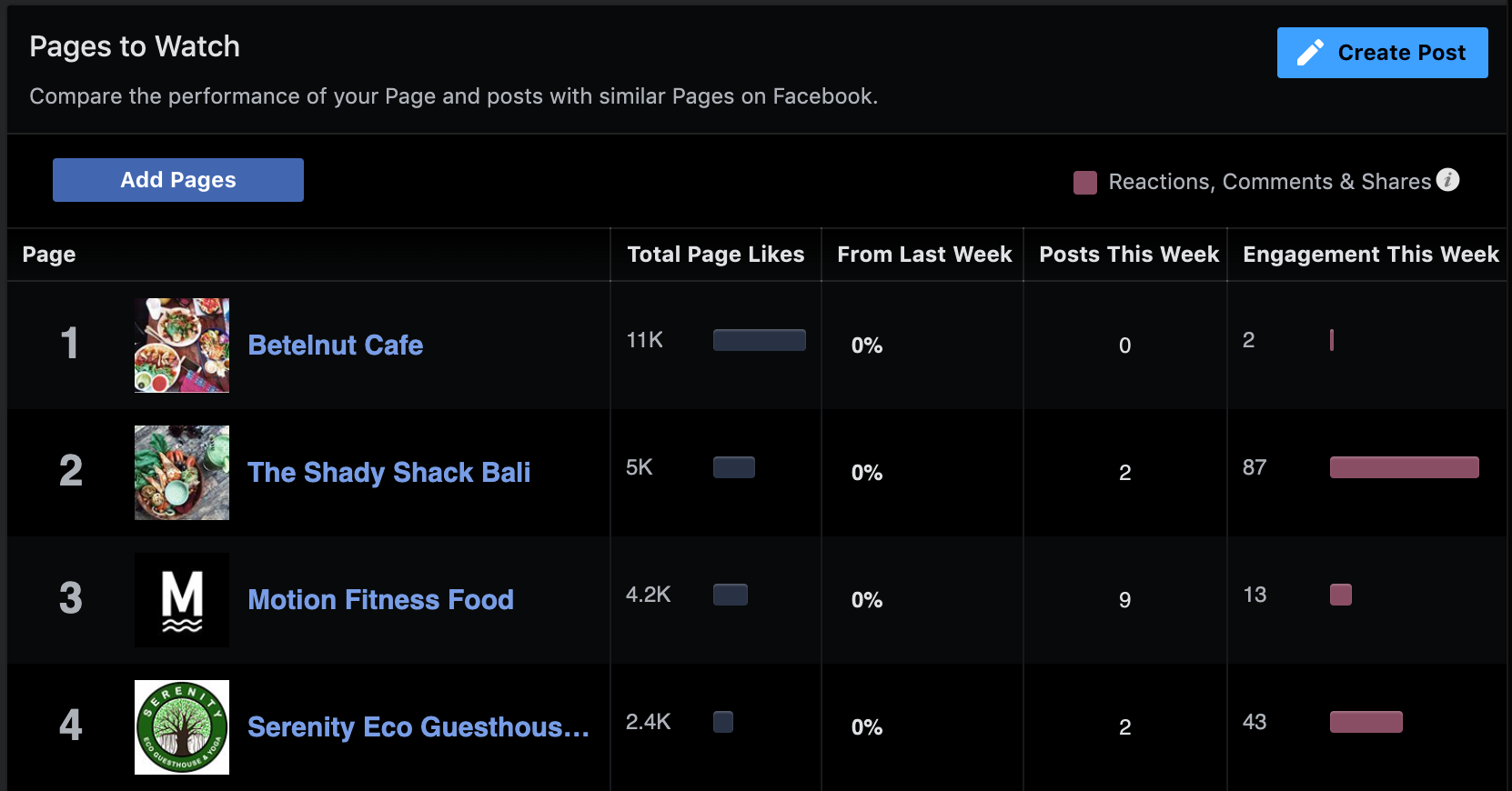 Example of Facebook's Pages to Watch feature in use.