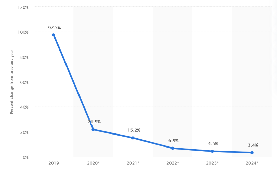 line chart of projected tiktok user growth, 2019-2024