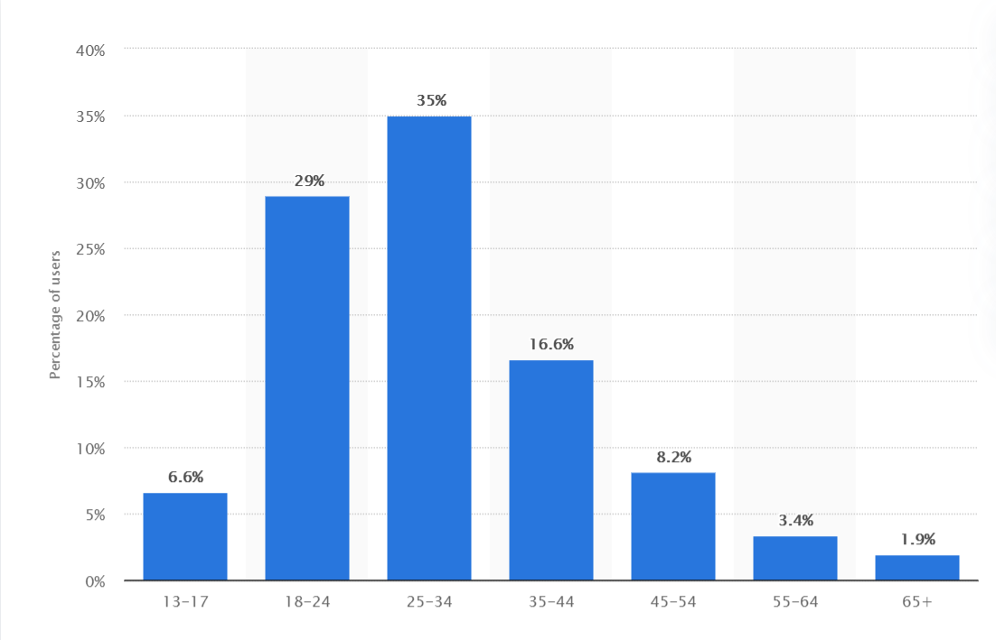 graph showing distribution of age among Instagram users