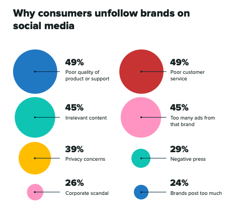 sprout index - why consumers unfollow brands