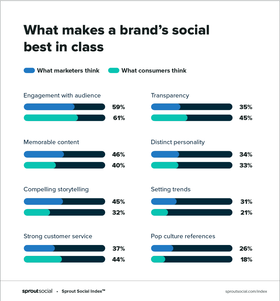 Sprout Index - Consumers on what makes a brand's social best in class