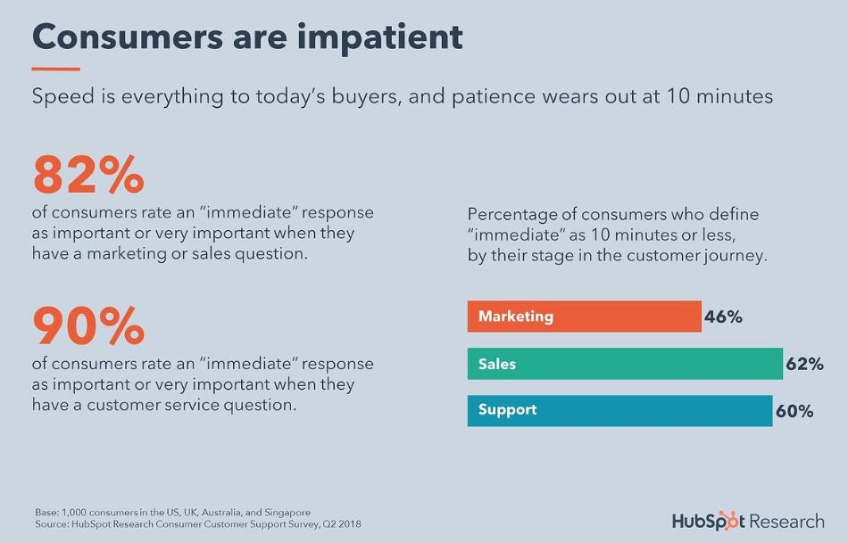 HubSpot findings on how consumers expect instant responses