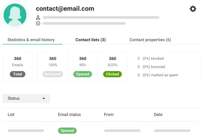 Mailjet contact statistics