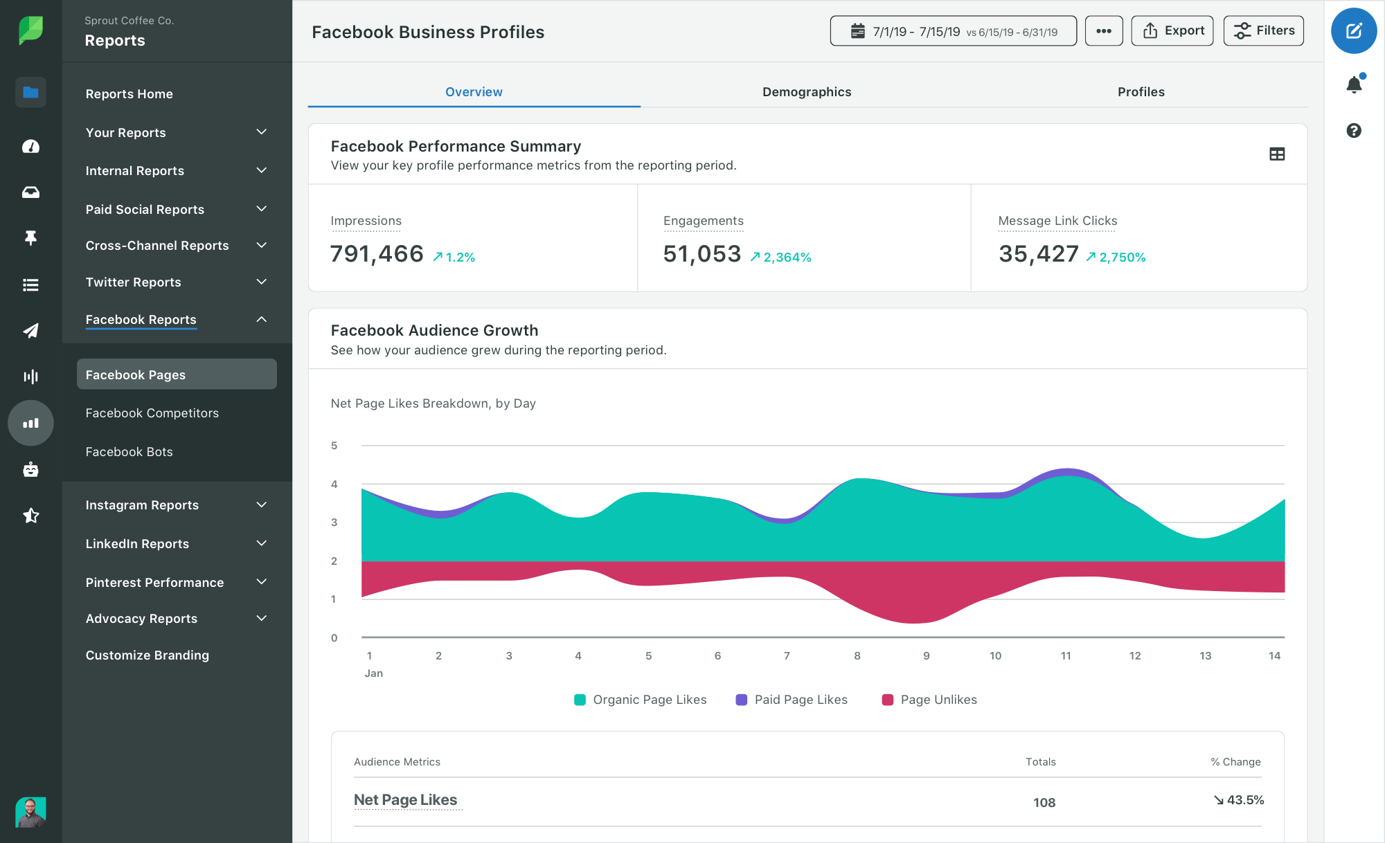 Facebook pages report in Sprout