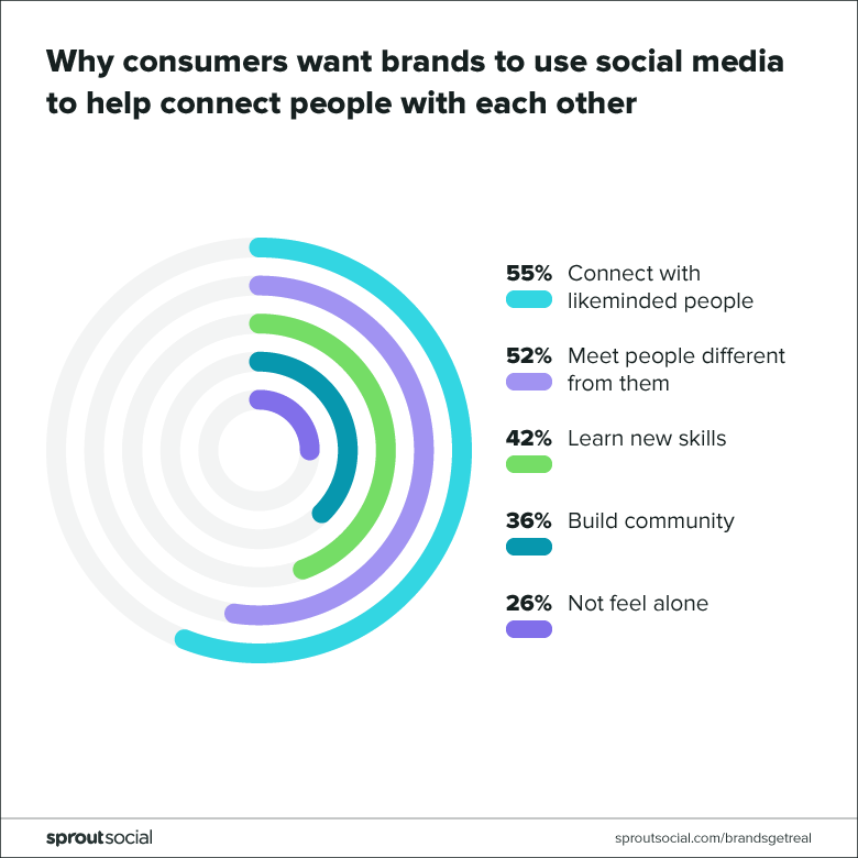 graph showing why consumers want brands to connect them with other people on socialmers want