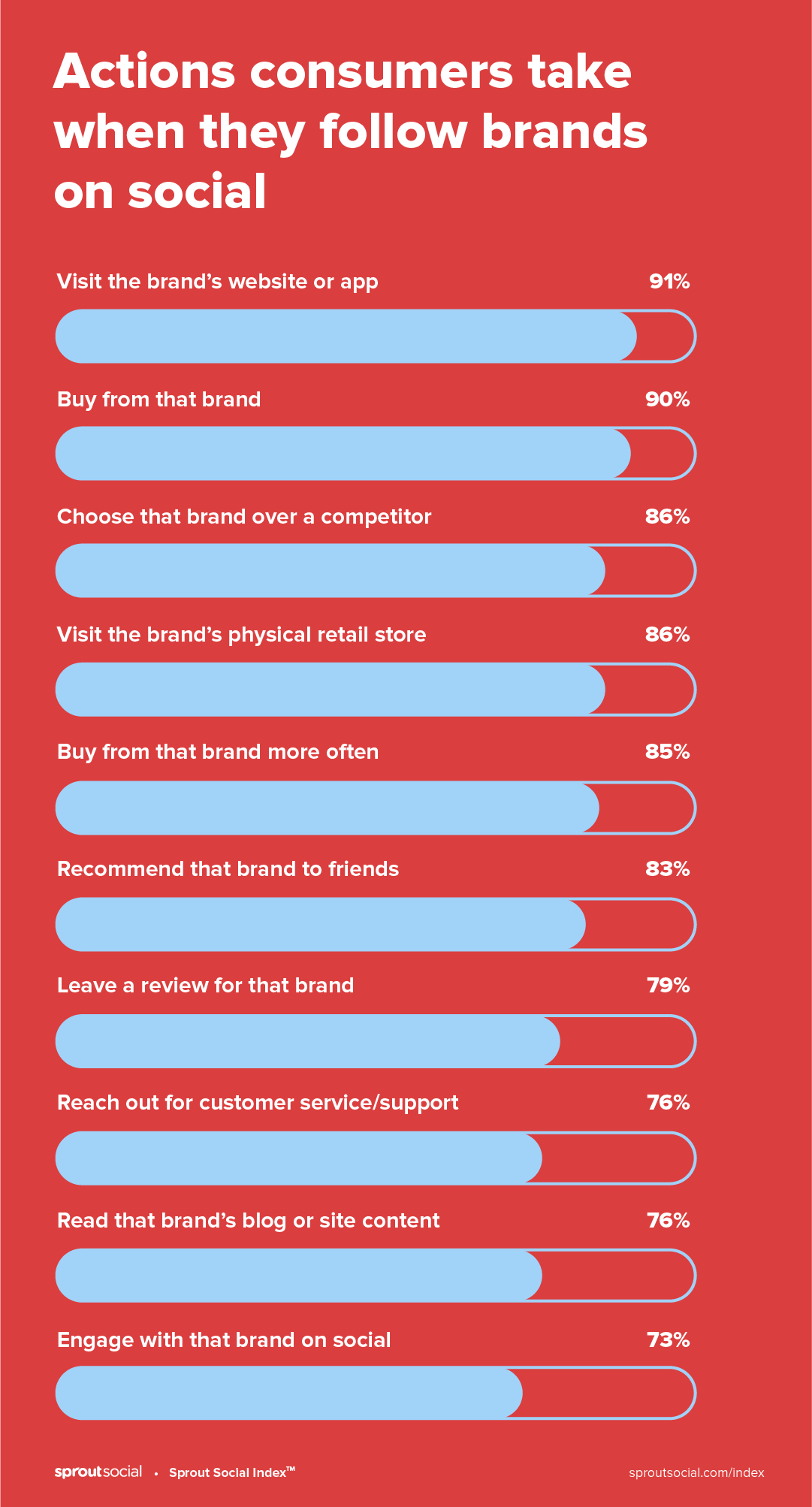 Actions consumers take when they follow brands on social