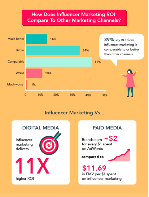 comparison between ROI of influencer marketing and other channels showing it is comparable or better