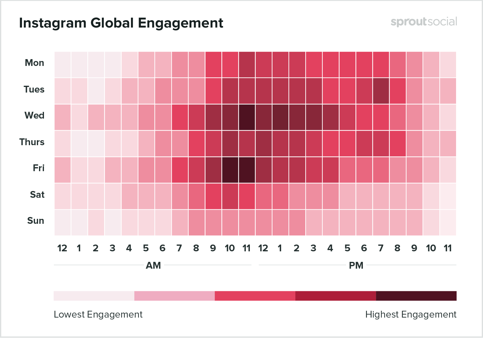 Heat map showing the best times to post on Instagram based on global engagement
