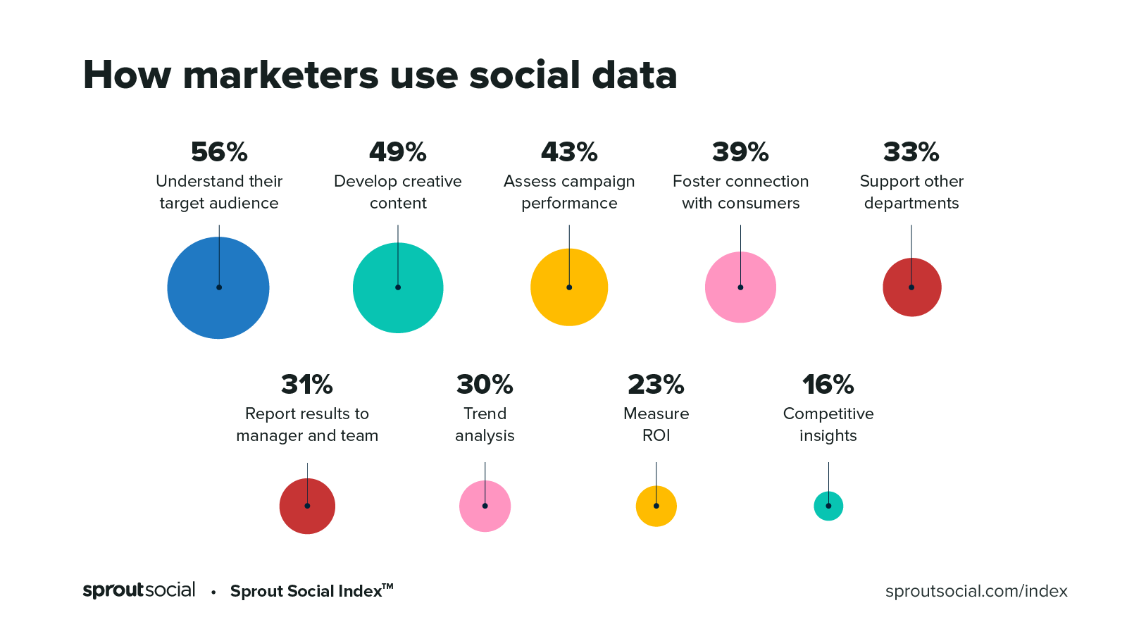 How Marketers Use Social Data - 2020 Index