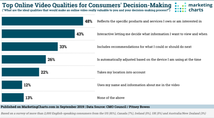 Marketing Charts bar graph shows the best online video quality for consumer decision making