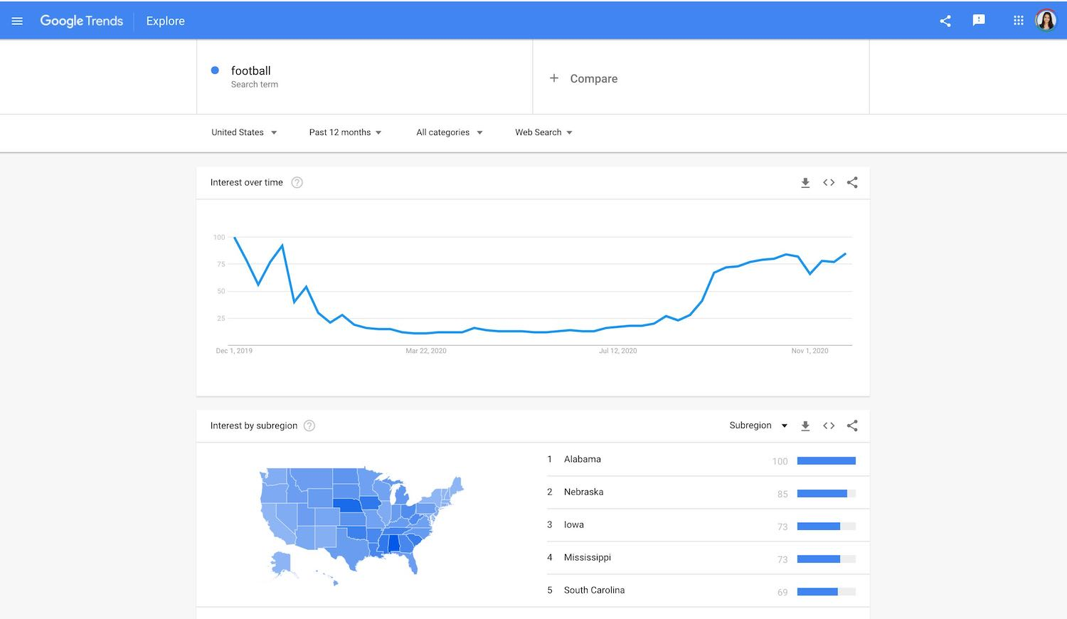 "Screenshot of Google Trends dashboard for they keywork ""football"" and its trend ranking over time and by U.S. region"