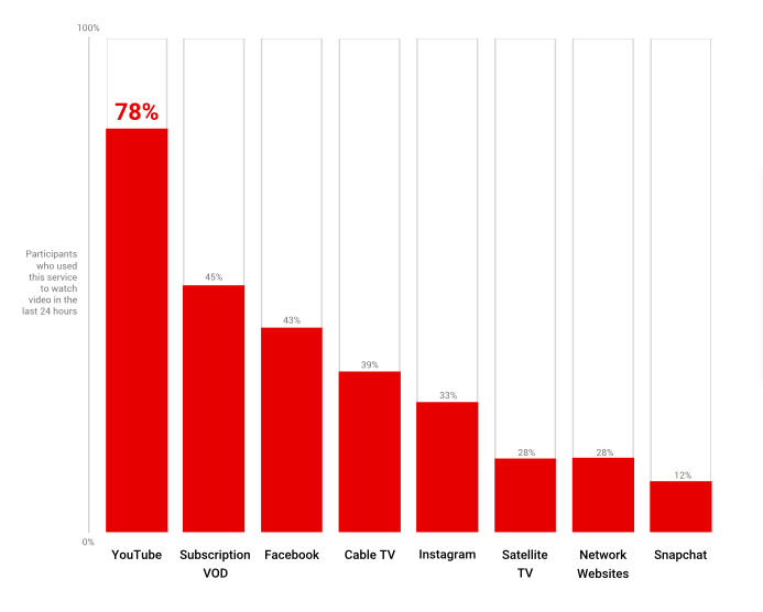 Google survey bar chart showing percentages of participants who used services to watch video