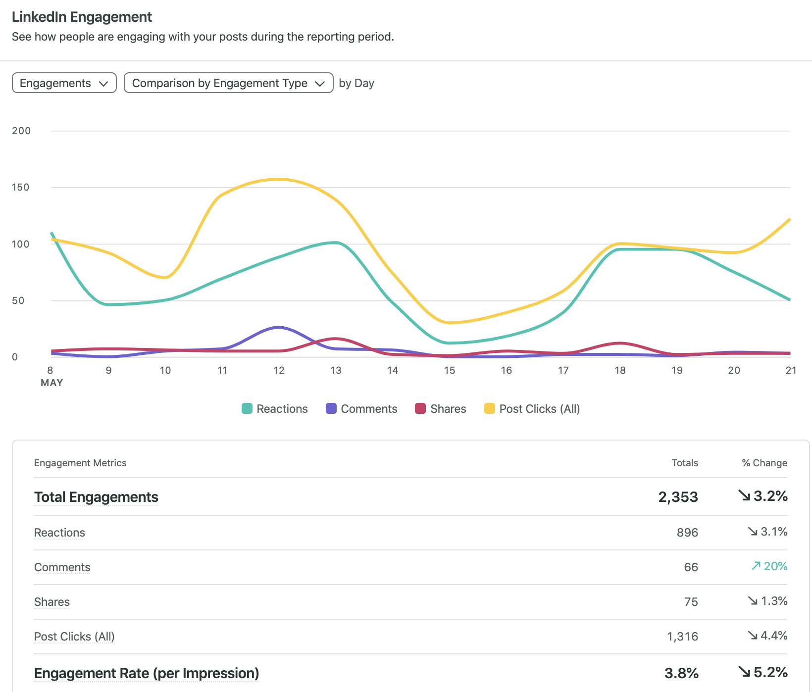 Graph in Sprout Social's dashboard showing LinkedIn analytics by engagement type