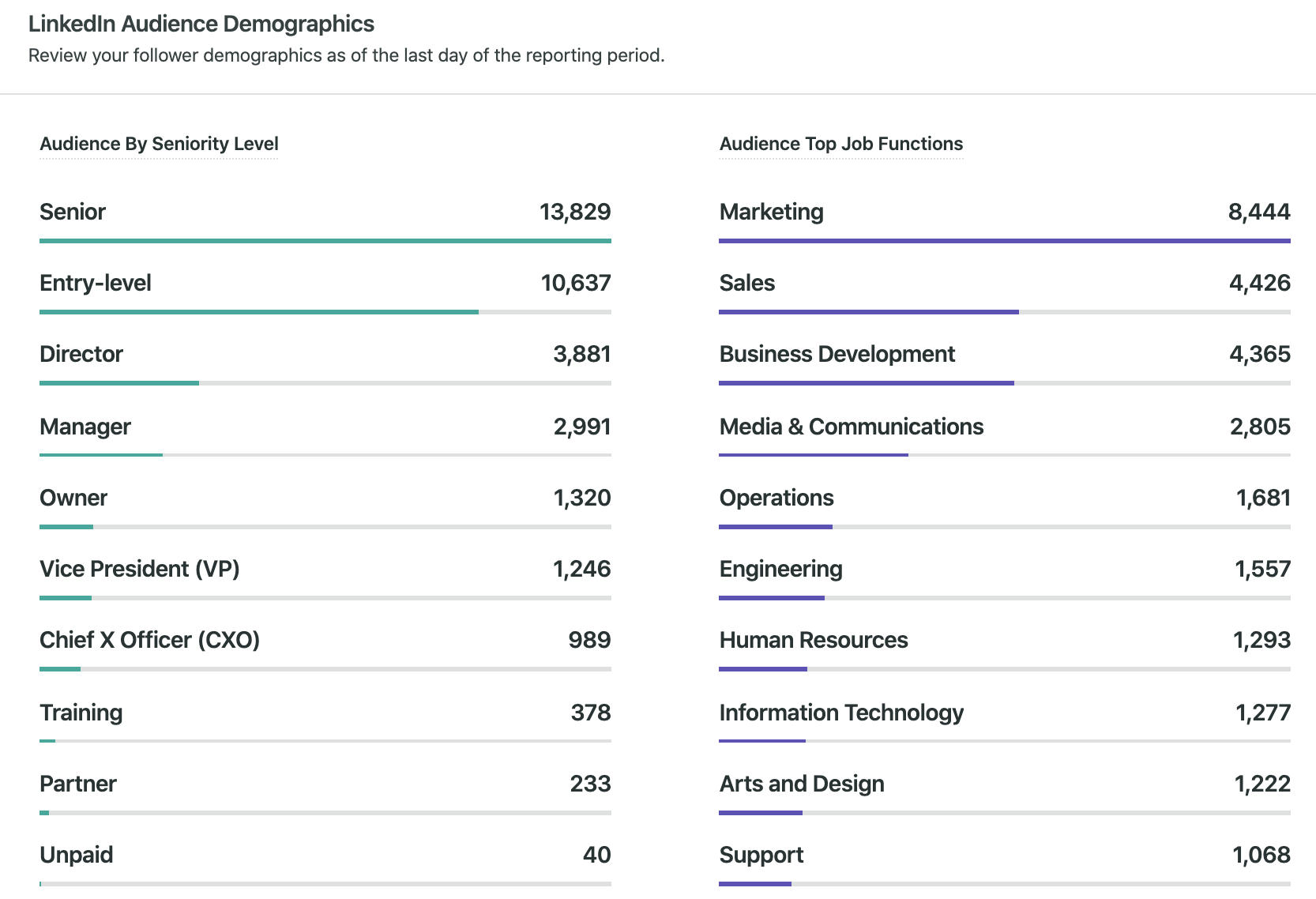 linked audience analytics and demographic breakdown