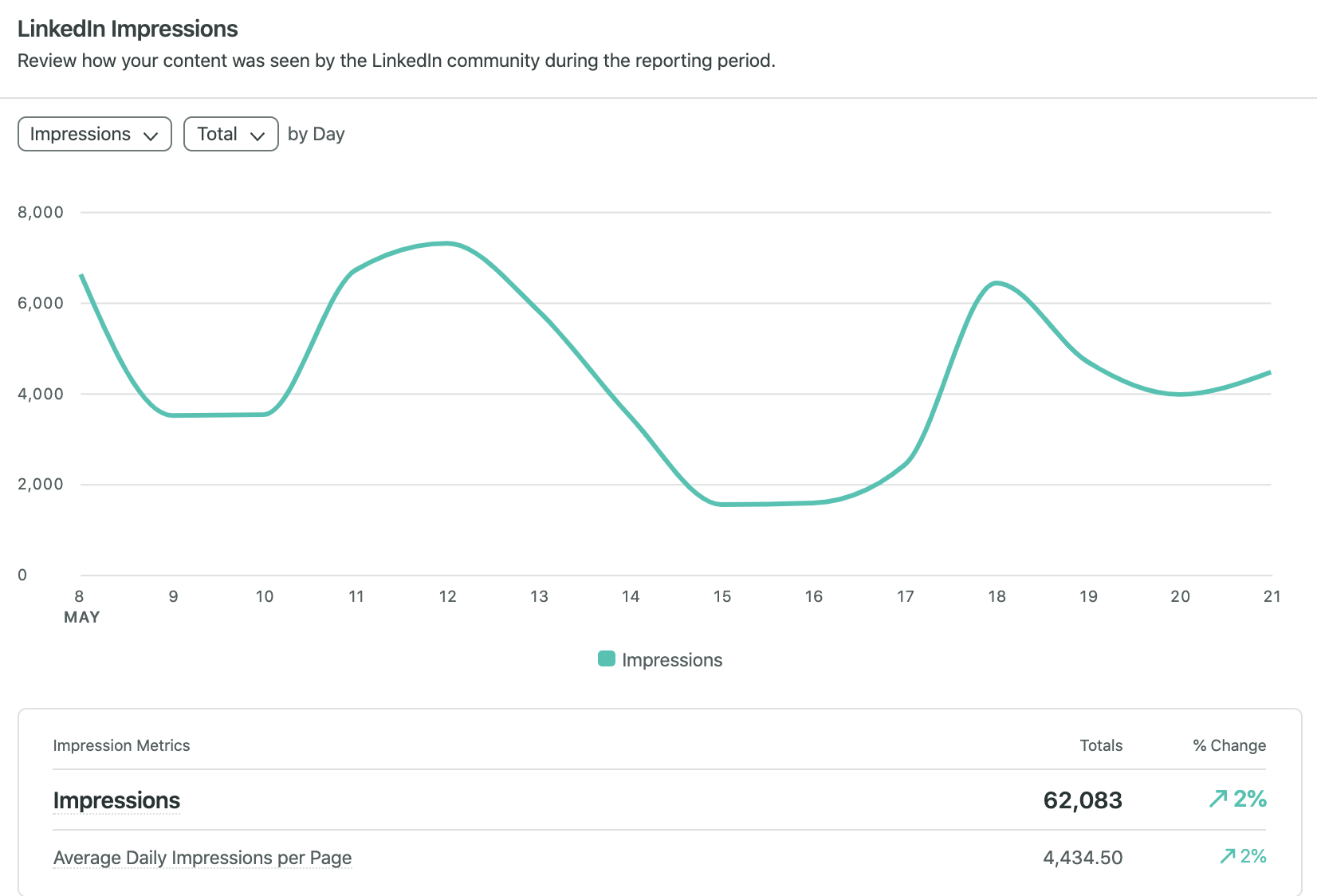 linkedin impressions highlight how much traffic your page is getting