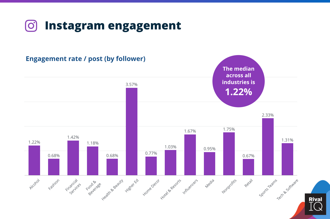 instagram industry benchmark