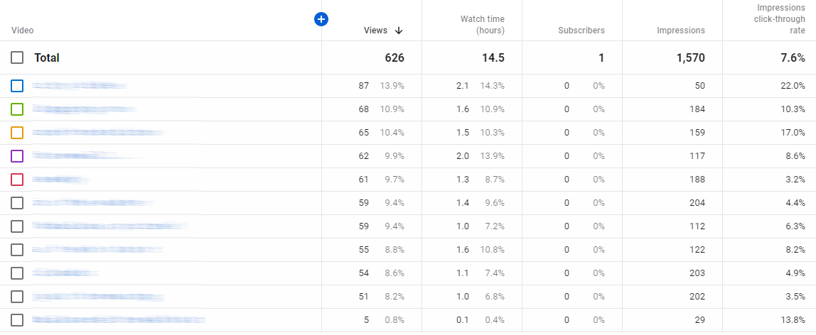 Screenshot of a YouTube Overview Report