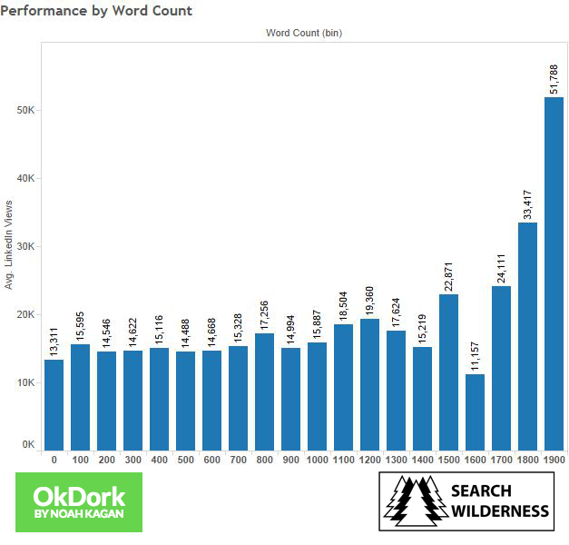 linkedin post performance by word count