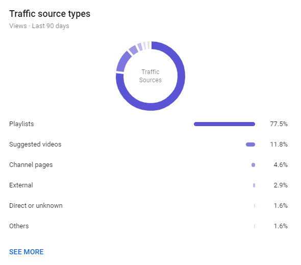 Screenshot of YouTube Traffic Source Types Report