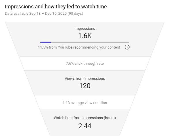 A screenshot of an impressions report and how they led to YouTube Watch Time