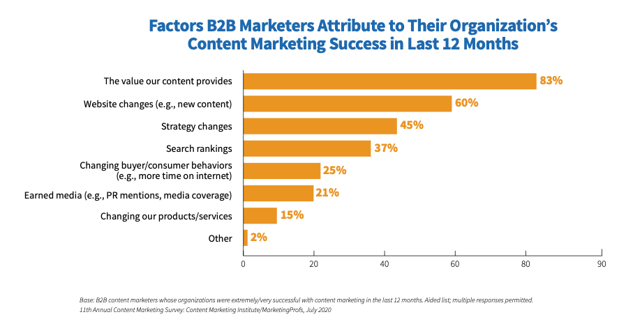 b2b marketing success factors