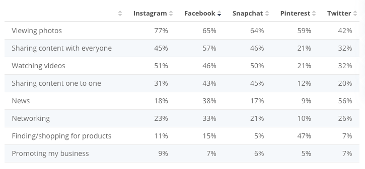 2019 Statista chart showing the percentages of use cases for each social media platform; 65% of Facebook users use the platform to view photos.