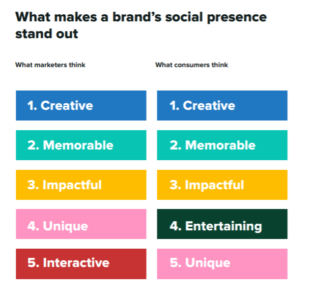 data for marketers and consumers opinion on what makes a brand's social presence stand out
