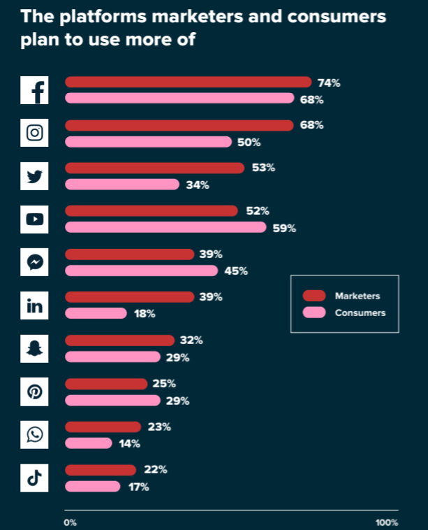 chart highlighting the social platforms consumers and marketers plan to make more use of
