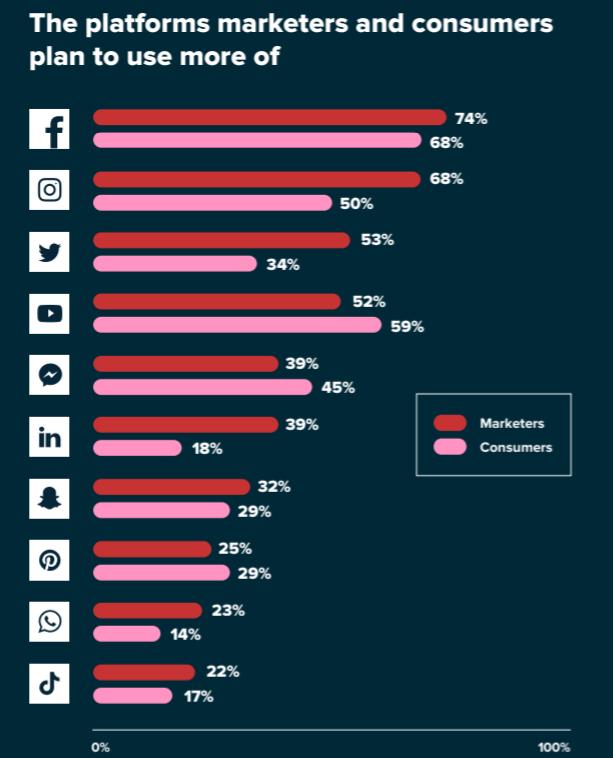 popular social platforms