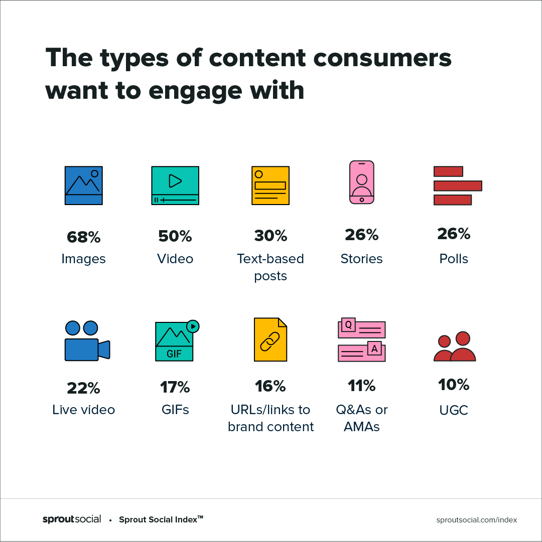 types of content on social media