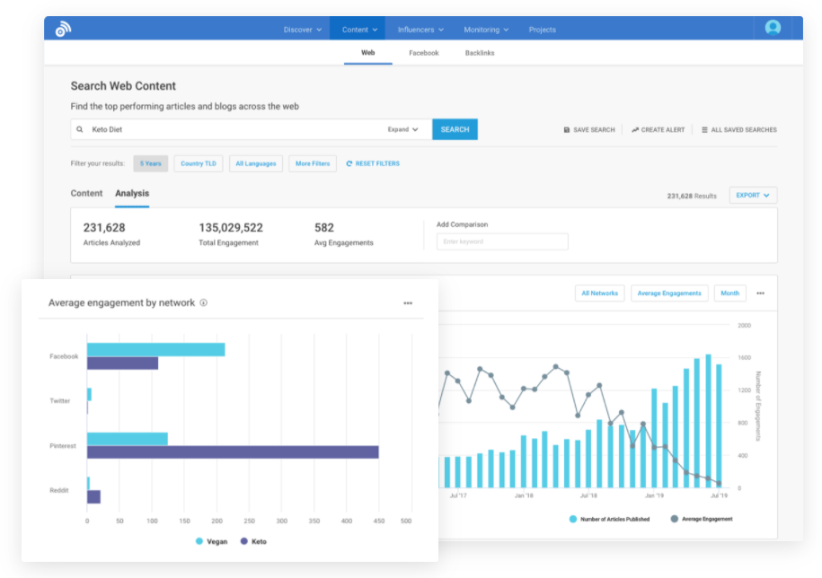 competitive benchmarking in buzzsumo