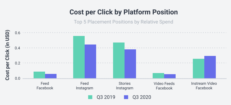 Bar graph showing the cost per click by platform position with Instagram feed and Stories in the lead and growing year over year