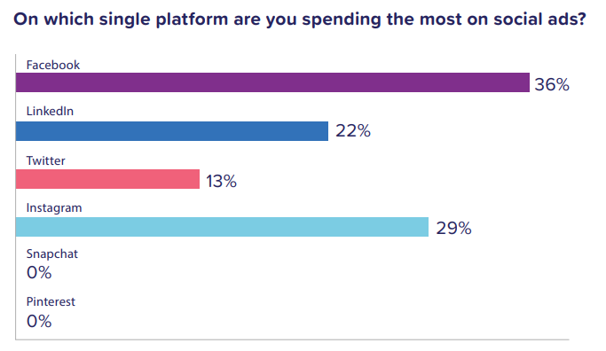 Graphic showing which platform has the most advertising spend;  Instagram is 29%