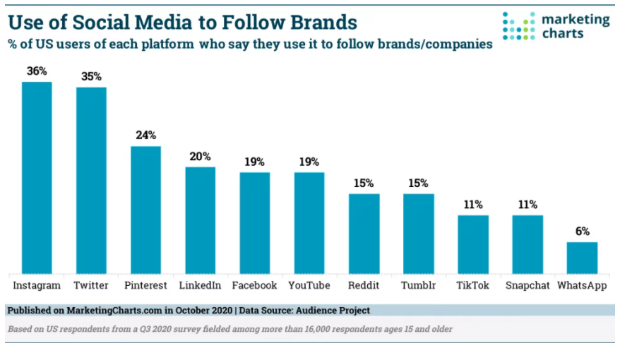 Bar chart showing the use of social media to follow brands, with Instagram leading all other social platforms at 36%