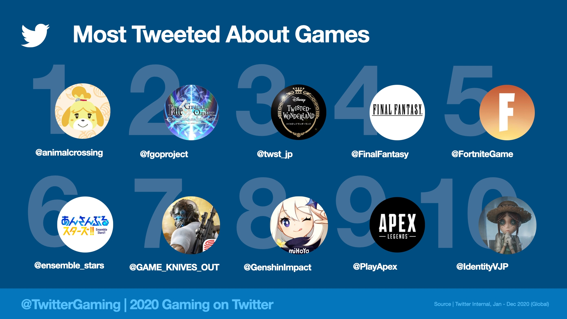 most tweeted about games in 2020